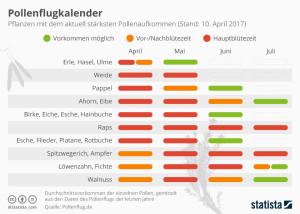 Pollenflugkalender_statista_10042017