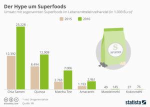 statista.de: Der Hype um Superfoods